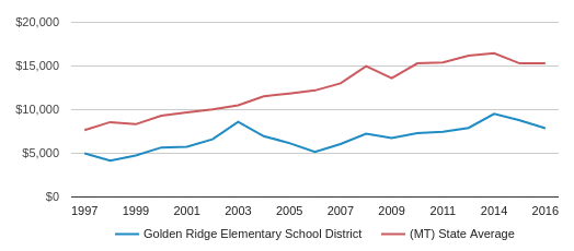 This chart display average revenue per public school student in Golden Ridge Elem School District and average revenue per public school student in MT by year, with the latest 2016-17 school year data.