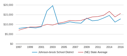 This chart display average spending per public school student in JOHNSON-BROCK PUBLIC School District and average spending per public school student in NE by year, with the latest 2016-17 school year data.