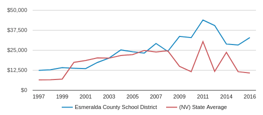 This chart display average revenue per public school student in Esmeralda County   School District and average revenue per public school student in NV by year, with the latest 2017-18 school year data.