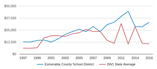 This chart display average spending per public school student in Esmeralda County   School District and average spending per public school student in NV by year, with the latest 2017-18 school year data.