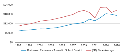 This chart display average revenue per public school student in Blairstown Elementary Township School District and average revenue per public school student in NJ by year, with the latest 2016-17 school year data.