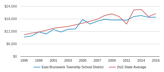 This chart display average revenue per public school student in East Brunswick Township School District and average revenue per public school student in NJ by year, with the latest 2016-17 school year data.
