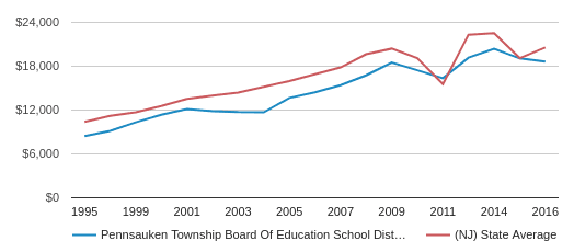 This chart display average revenue per student in Pennsauken Township Board Of Education School District and average revenue per student in NJ by year, with the latest 2015-16 school year data.