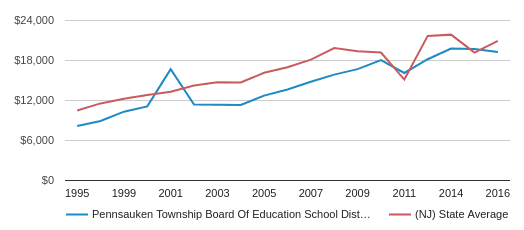 This chart display average spending per student in Pennsauken Township Board Of Education School District and average spending per student in NJ by year, with the latest 2015-16 school year data.