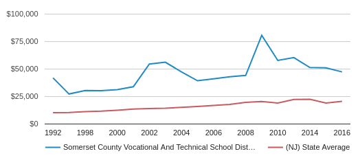 This chart display average revenue per public school student in SOMERSET COUNTY VOCATIONAL AND TECHNICAL School District and average revenue per public school student in NJ by year, with the latest 2016-17 school year data.
