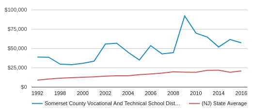 This chart display average spending per public school student in SOMERSET COUNTY VOCATIONAL AND TECHNICAL School District and average spending per public school student in NJ by year, with the latest 2016-17 school year data.