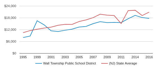 This chart display average spending per public school student in Wall Township Public   School District and average spending per public school student in NJ by year, with the latest 2017-18 school year data.