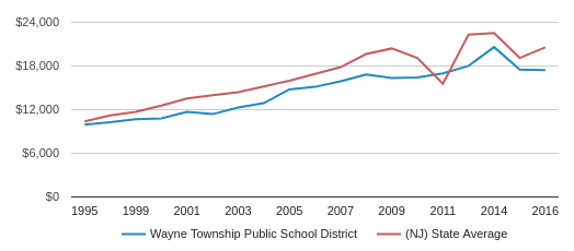 This chart display average revenue per public school student in Wayne Township Public School District and average revenue per public school student in NJ by year, with the latest 2015-16 school year data.
