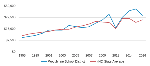 This chart display average spending per public school student in Woodlynne School District and average spending per public school student in NJ by year, with the latest 2016-17 school year data.
