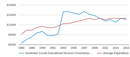 This chart display total spending of Hunterdon County Educational Services Commission School District and average spending for each school distric in NJ by year, with the latest 2015-16 school year data.