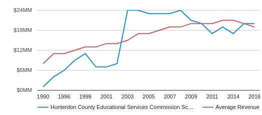 This chart display total revenue of Hunterdon County Educational Services Commission School District and average revenue for each school distric in NJ by year, with the latest 2015-16 school year data.