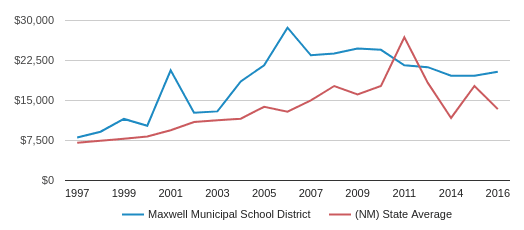 This chart display average spending per public school student in MAXWELL MUNICIPAL School District and average spending per public school student in NM by year, with the latest 2016-17 school year data.