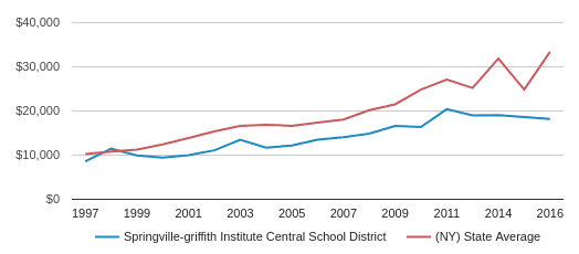 This chart display average spending per public school student in Springville-griffith Institute Central School District and average spending per public school student in NY by year, with the latest 2016-17 school year data.