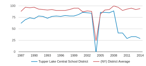 Tupper Lake Central   School District Total Teachers (1987-2014)