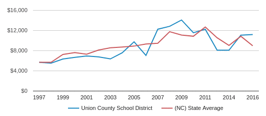 This chart display average revenue per public school student in Union County Public School District and average revenue per public school student in NC by year, with the latest 2016-17 school year data.