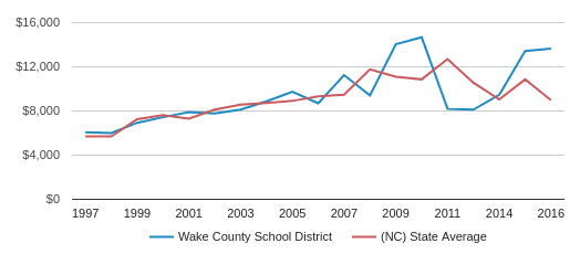 This chart display average revenue per public school student in Wake County School District and average revenue per public school student in NC by year, with the latest 2015-16 school year data.