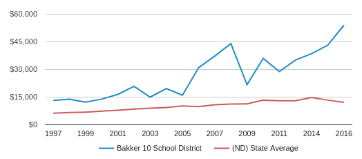 This chart display average revenue per public school student in Bakker 10 School District and average revenue per public school student in ND by year, with the latest 2015-16 school year data.