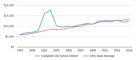This chart display average revenue per public school student in Campbell City School District and average revenue per public school student in OH by year, with the latest 2015-16 school year data.