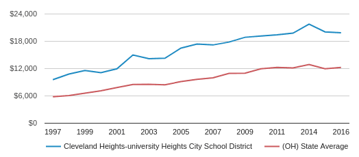 This chart display average revenue per public school student in Cleveland Heights-University Heights City School District and average revenue per public school student in OH by year, with the latest 2016-17 school year data.