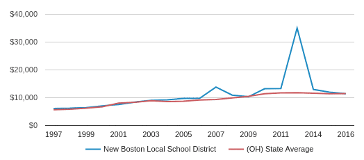This chart display average spending per public school student in New Boston Local School District and average spending per public school student in OH by year, with the latest 2016-17 school year data.