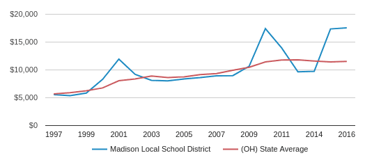 This chart display average spending per public school student in Madison Local School District and average spending per public school student in OH by year, with the latest 2016-17 school year data.