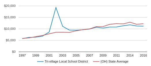 This chart display average revenue per public school student in Tri-Village Local School District and average revenue per public school student in OH by year, with the latest 2016-17 school year data.