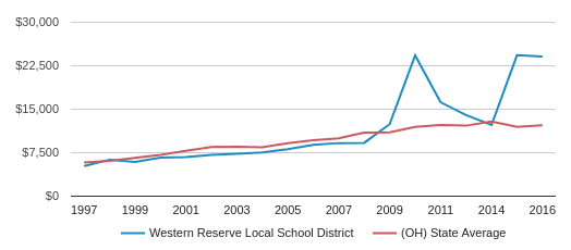 This chart display average revenue per public school student in Western Reserve Local School District and average revenue per public school student in OH by year, with the latest 2016-17 school year data.
