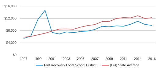 This chart display average revenue per public school student in Fort Recovery Local School District and average revenue per public school student in OH by year, with the latest 2016-17 school year data.