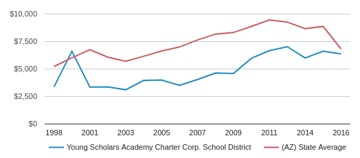 This chart display average spending per public school student in Young Scholars Academy Charter School Corp.  School District and average spending per public school student in AZ by year, with the latest 2017-18 school year data.