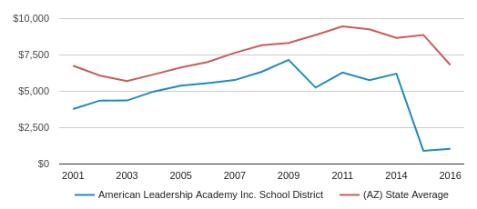 This chart display average spending per public school student in American Leadership Academy  Inc.  School District and average spending per public school student in AZ by year, with the latest 2017-18 school year data.