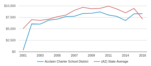 This chart display average revenue per public school student in Acclaim Charter School District and average revenue per public school student in AZ by year, with the latest 2015-16 school year data.