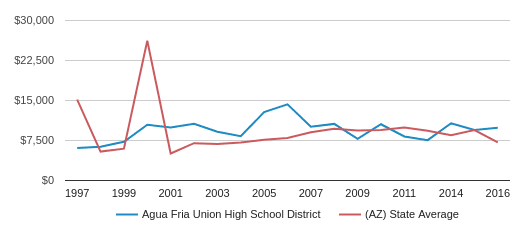 This chart display average revenue per public school student in Agua Fria Union High School District and average revenue per public school student in AZ by year, with the latest 2015-16 school year data.