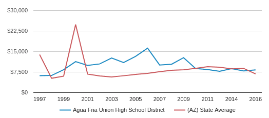 This chart display average spending per public school student in Agua Fria Union High School District and average spending per public school student in AZ by year, with the latest 2015-16 school year data.