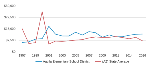 This chart display average revenue per student in Aguila Elementary School District and average revenue per student in AZ by year, with the latest 2015-16 school year data.