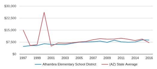 This chart display average revenue per student in Alhambra Elementary School District and average revenue per student in AZ by year, with the latest 2015-16 school year data.