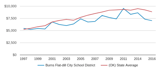 This chart display average spending per public school student in Burns Flat-dill City School District and average spending per public school student in OK by year, with the latest 2016-17 school year data.