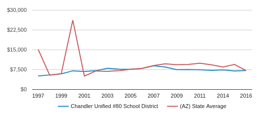 This chart display average revenue per public school student in Chandler Unified District #80  School District and average revenue per public school student in AZ by year, with the latest 2017-18 school year data.