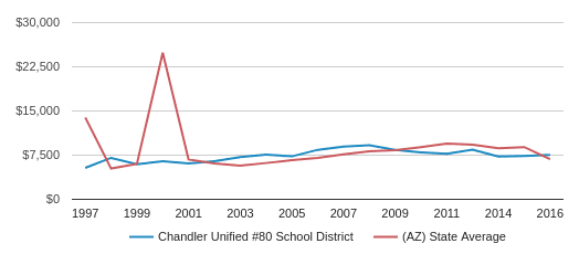 This chart display average spending per public school student in Chandler Unified #80 School District and average spending per public school student in AZ by year, with the latest 2015-16 school year data.