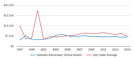 This chart display average revenue per public school student in Gadsden Elementary School District and average revenue per public school student in AZ by year, with the latest 2015-16 school year data.