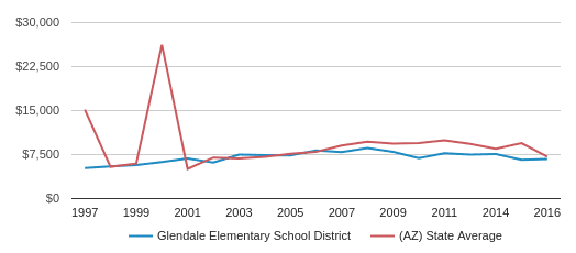 This chart display average revenue per public school student in Glendale Elementary School District and average revenue per public school student in AZ by year, with the latest 2016-17 school year data.