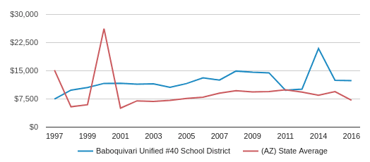 This chart display average revenue per public school student in Baboquivari Unified #40 School District and average revenue per public school student in AZ by year, with the latest 2015-16 school year data.