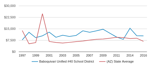 This chart display average spending per public school student in Baboquivari Unified #40 School District and average spending per public school student in AZ by year, with the latest 2015-16 school year data.