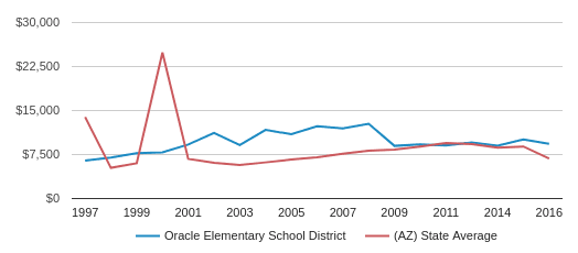 This chart display average spending per public school student in Oracle Elementary School District and average spending per public school student in AZ by year, with the latest 2016-17 school year data.