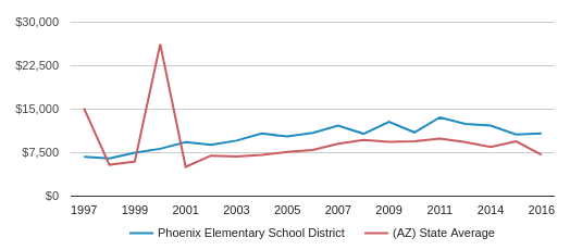 This chart display average revenue per public school student in Phoenix Elementary   School District and average revenue per public school student in AZ by year, with the latest 2017-18 school year data.