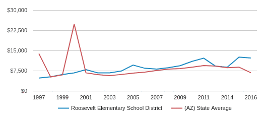This chart display average spending per public school student in Roosevelt Elementary   School District and average spending per public school student in AZ by year, with the latest 2017-18 school year data.