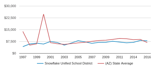 This chart display average spending per public school student in Snowflake Unified School District and average spending per public school student in AZ by year, with the latest 2016-17 school year data.