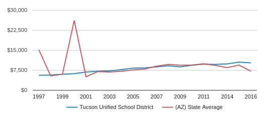 This chart display average revenue per public school student in Tucson Unified   School District and average revenue per public school student in AZ by year, with the latest 2017-18 school year data.