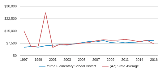 This chart display average revenue per public school student in Yuma Elementary School District and average revenue per public school student in AZ by year, with the latest 2016-17 school year data.