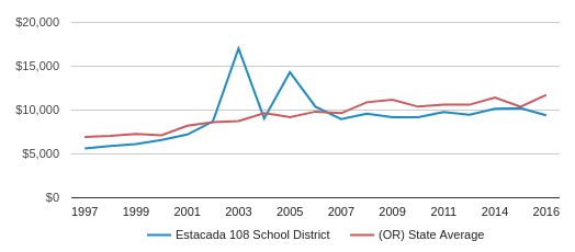 This chart display average spending per public school student in Estacada SD 108 School District and average spending per public school student in OR by year, with the latest 2016-17 school year data.