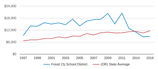 This chart display average revenue per public school student in Fossil SD 21J School District and average revenue per public school student in OR by year, with the latest 2016-17 school year data.